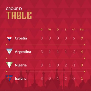 FansBet World Cup group table
