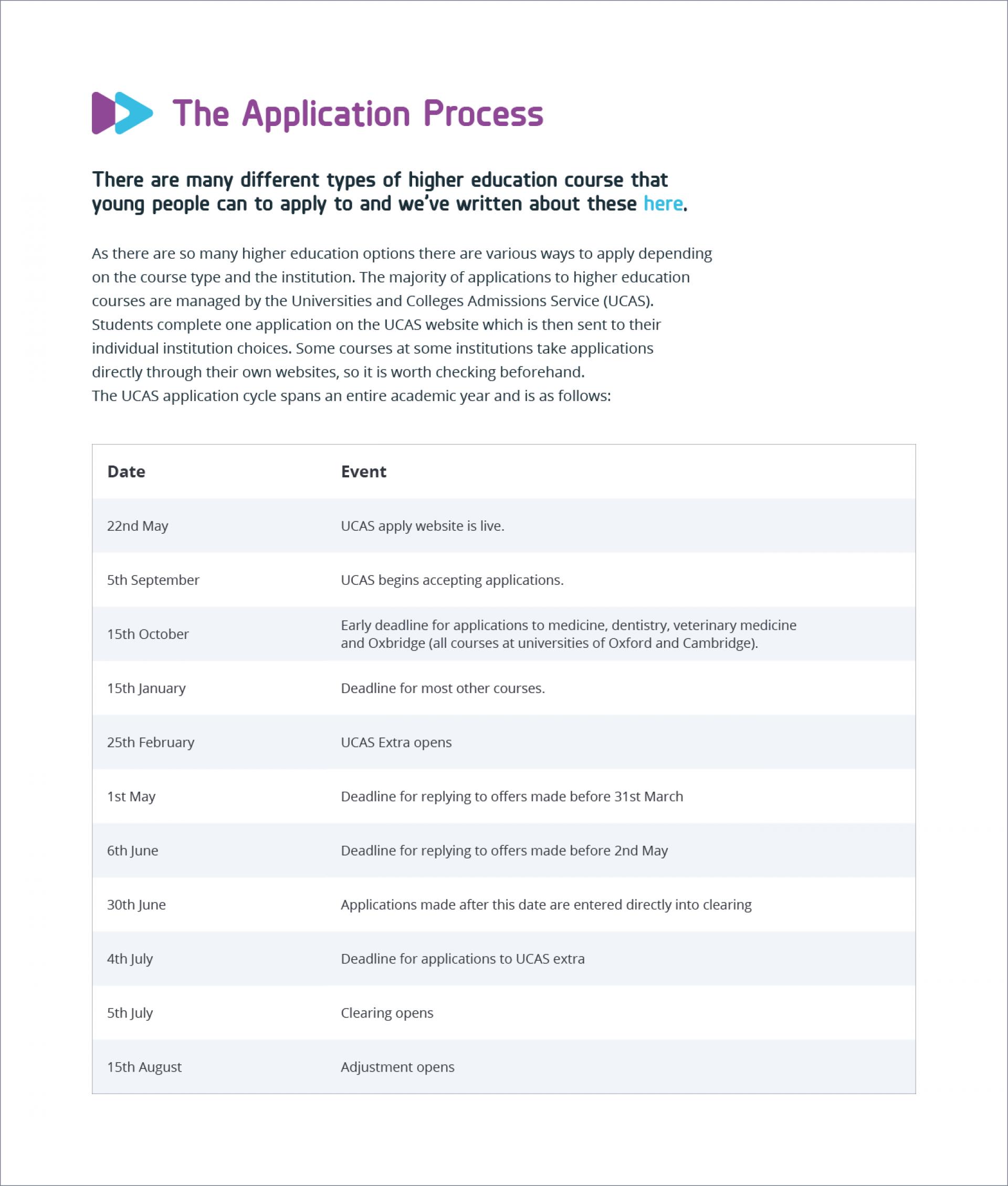 FutureMe website application process